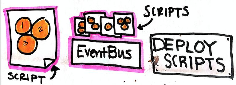 Develop with VertX · Blog de Making Devs